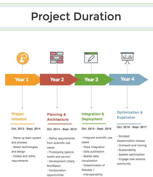 project_infographic